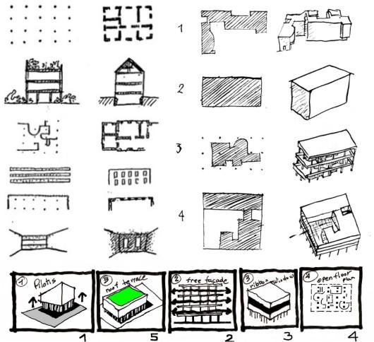 Reflexiones sobre un clasicismo contempor neo marzo 2013 for 5 points corbusier