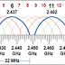 Parameter Pada Menu Wireless Interface Channel Width [Mikrotik Wireless]