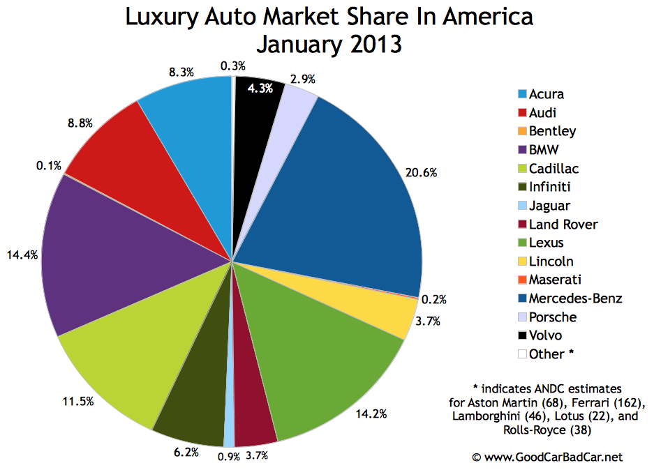 Rankings Of The Top Selling Luxury Cars In Us | Autos Weblog