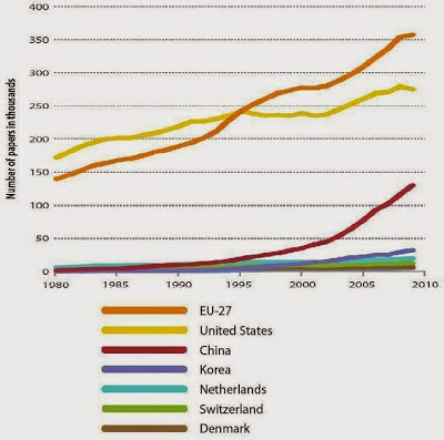 Scientific research papers by country