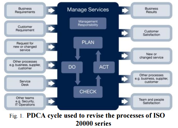 Information Technology Information Technology Infrastructure