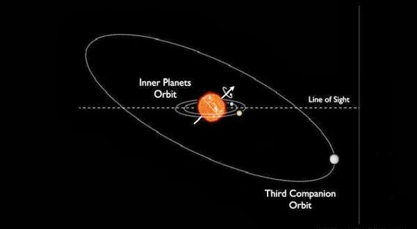 Inilah Tata Surya Miring Pertama di Alam Semesta