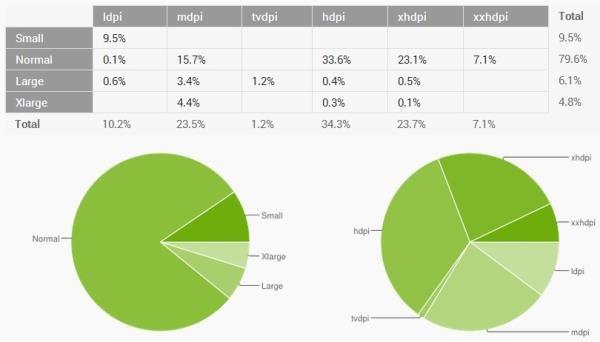"""79,6% dos usuários do Android ainda possuem aparelhos com telas de tamanho """"normal"""""""