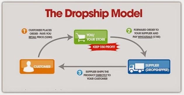 Cari uang online pemula bisnis online reseller dropship