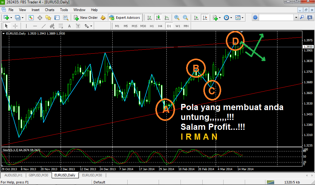Cara trading forex pemula