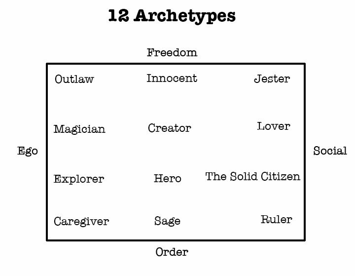essay on archetypes Analysis of archetypes essay 1345 words | 6 pages analysis of archetypes once there was a woman who told a story however, she had more than just an.
