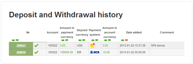 Cara deposit via bank lokal
