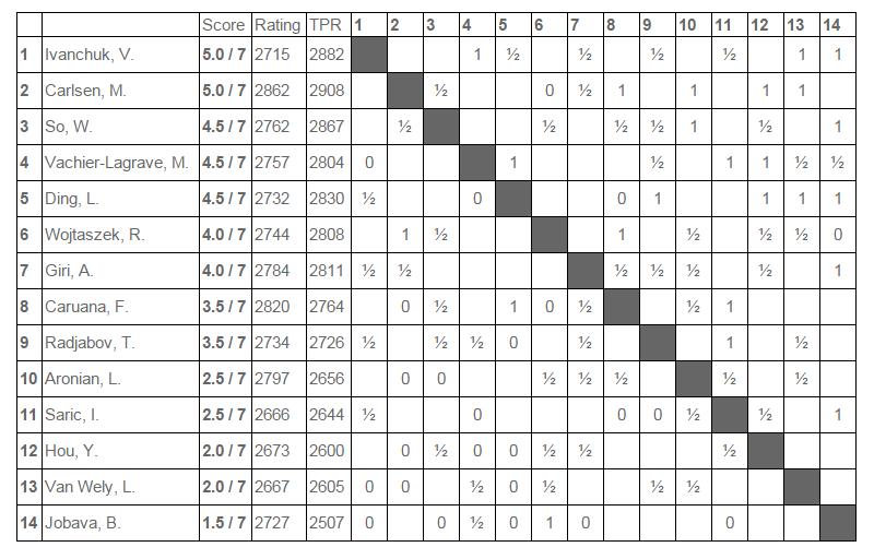 Tata Steel Chess Tournament - Clasificación Ronda 7