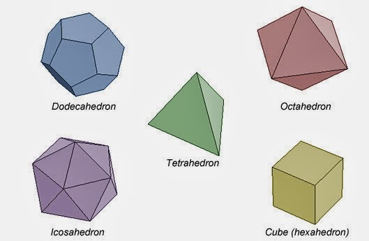 3d Geometry on Shapes Of Pentagons