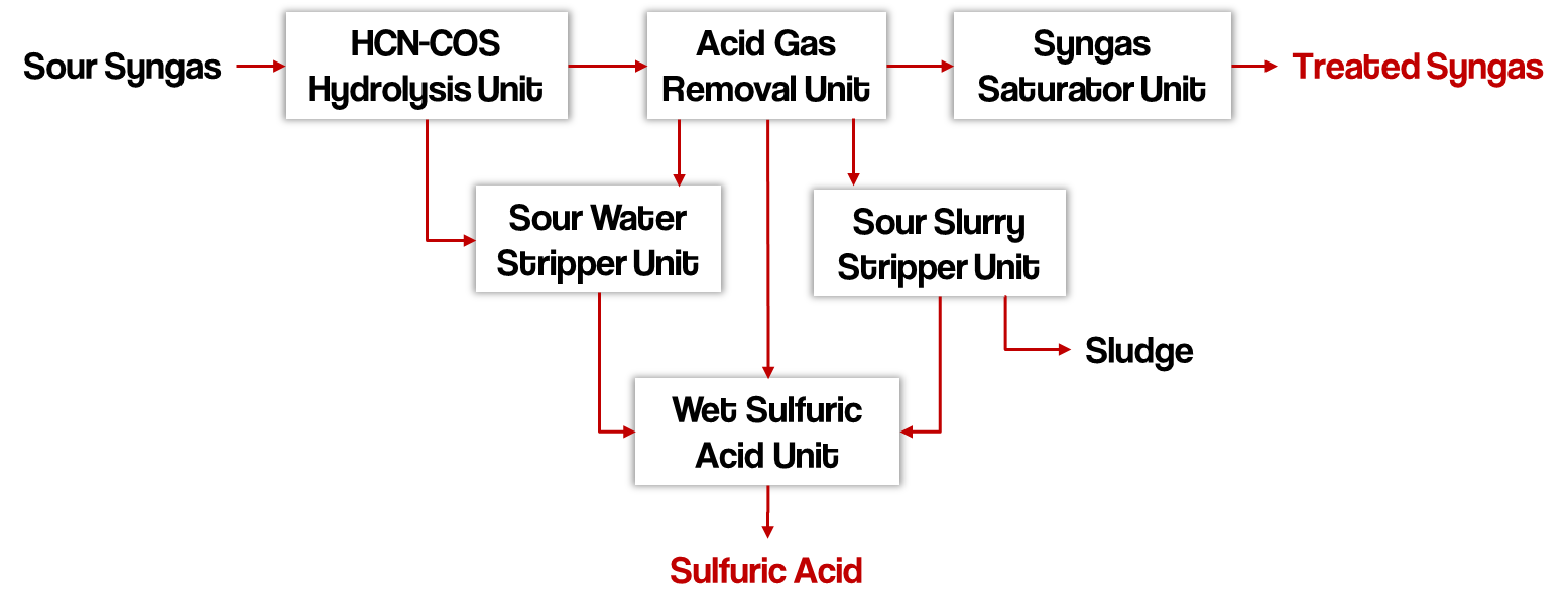 Cognoscente A Brief Look At Sulfuric Acid Production In Igcc Power Plant Diagrams Process The Block Flow Diagram Of Wsa And Its Surrounding Units