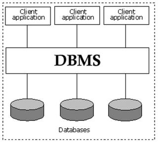 Temukan Pengertian: Pengertian DBMS