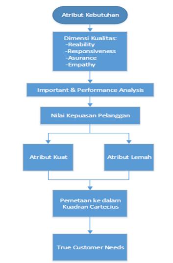 Contoh membuat metodologi penelitian atribut kebutuhan dalam penelitian adalah berdasarkan dimensi kualitas yaitu reliability responsiveness assurance dan emphaty ccuart Images