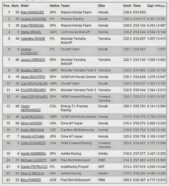 Hasil FP4 MotoGP 2014 Austin, Americas - USA, Amerika