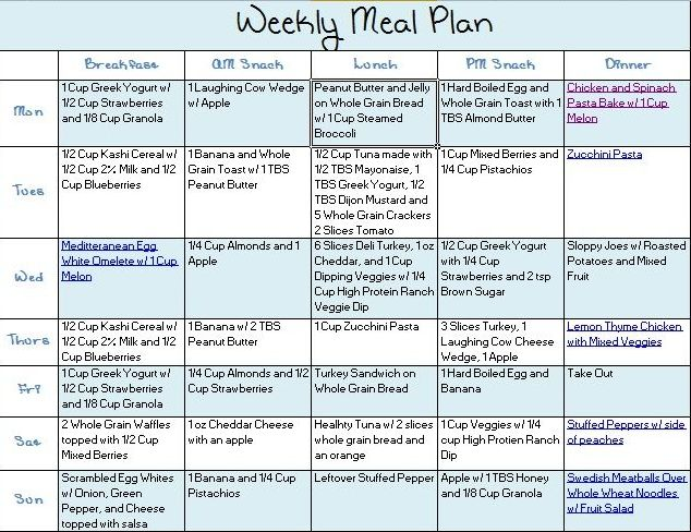 Weight Gain Meal Plan: Sample Week 1