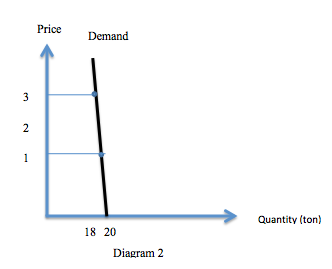 supply demand of sugar 1change of sugar prices (inputs needed for production of ice cream), affects the supply curve it increases the production costs, and reduces the amount of ice cream.