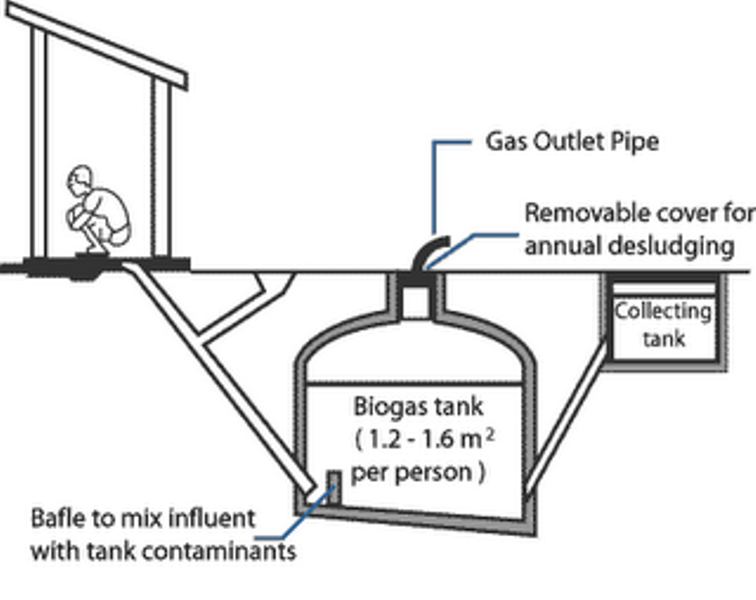 Biogas digester photos biogas technology for Septic tank basics