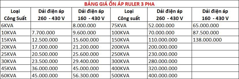 Bảng giá ổn áp Ruler 3 pha