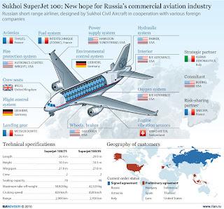 Rusia Sukhoi Superjet 100 di Bogor