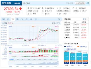 中国株コバンザメ投資 香港ハンセン指数20150519