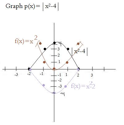 algebra one graphing final Free algebra 1 worksheets created with infinite algebra 1 printable in convenient pdf format.