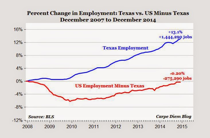 Texas Workforce Commision Lost Wages Natural Disaster