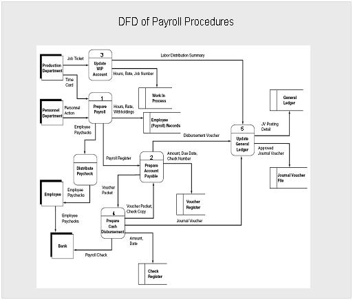 Sistem informasi akuntansi diagram arus data untuk penggajian ccuart Image collections