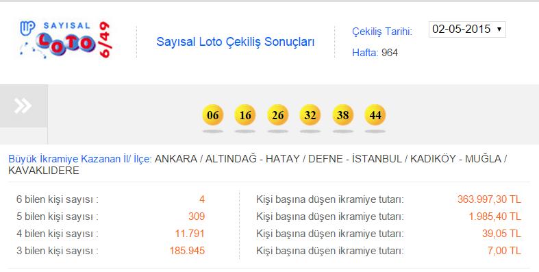 2 Mayıs 2015 | Sayısal Loto Çekiliş Sonuçları! 02.05.2015 Sayısal Loto Sonuçları Kazanan Numaralar
