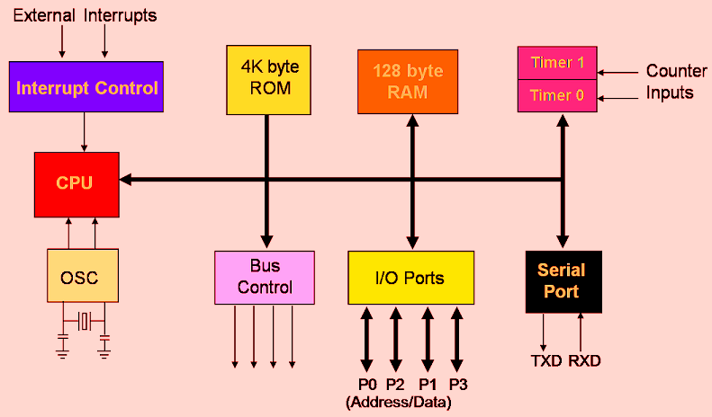 arithmetic logic unit diagram motherboard diagram
