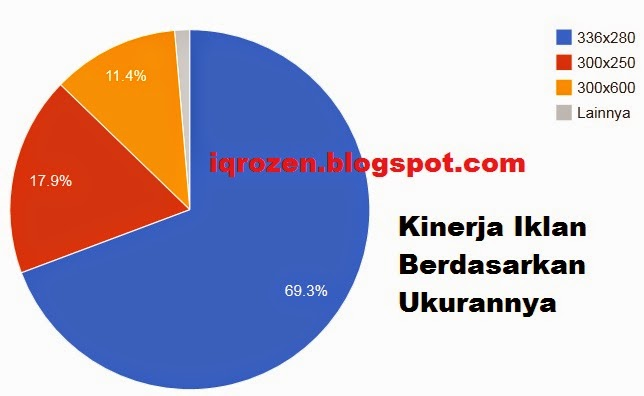Kinerja Iklan Adsense Berdasarkan Ukuran