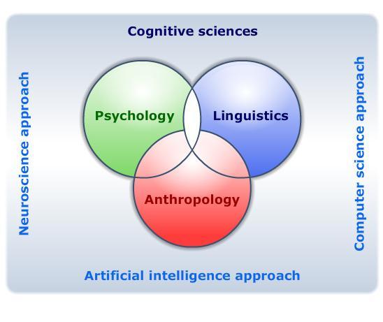 psychological properties of ya essay