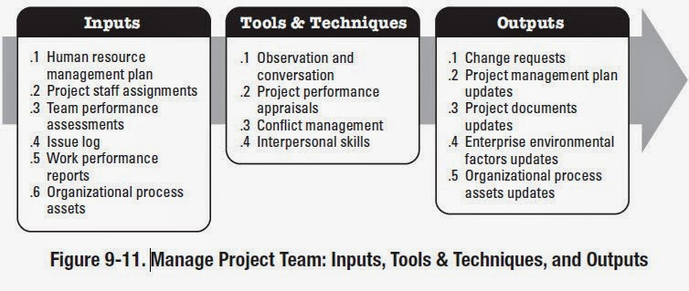 evaluate tools and techniques available to set team performance targets From this vision, a set of goals and objectives emerges that helps the team stay focused and on track the key to using vision successfully is making the process of discovering it a participative one.