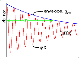 graph of decay oscillations