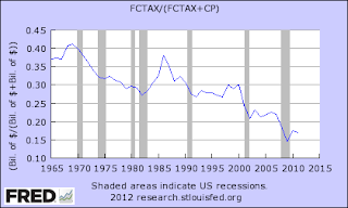 Federal Reserve graph of effective US corporate tax rate
