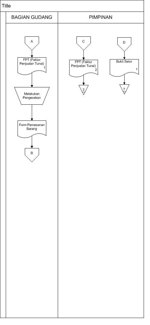 Siklus penjualan akuntansi ohakuntansi diagram alir penjualan kredit ccuart Gallery