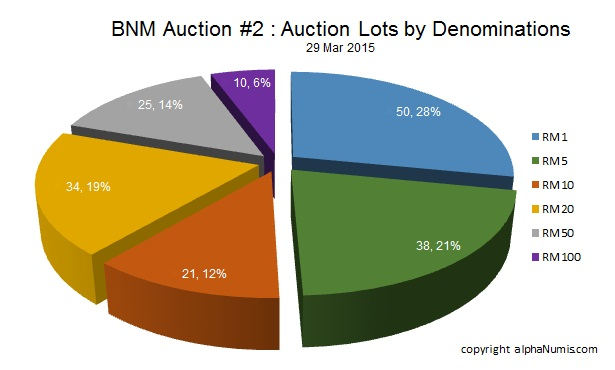 BNM Auction 29 Mar 2015 - Auction Lots by Denominations