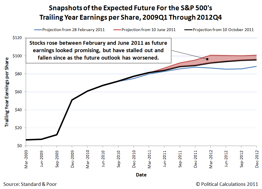 Snapshots of the Expected Future For the S&P 500's Trailing Year Earnings per Share, 2009Q1 Through 2012Q4, as of 10 October 2011