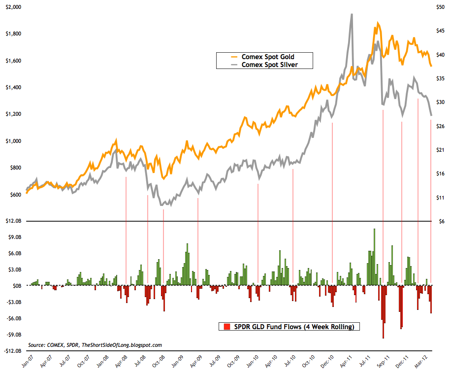 Precious+Metals+Fund+Flows.png