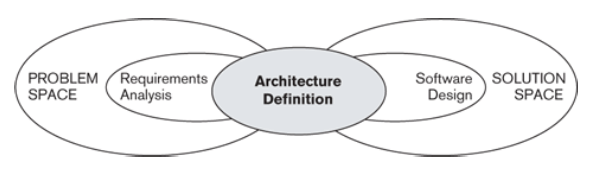 Azlabs architecture definition for Architecture definition