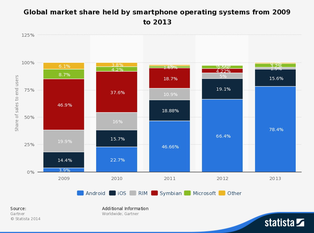 The story of mobile OS from 2009 to 2013