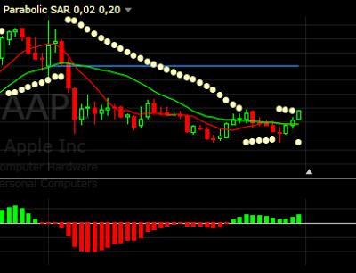 indicator parabolic SAR