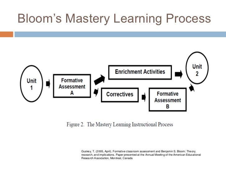 Adventures In Blended Learning: Formative Assessment And Mastery