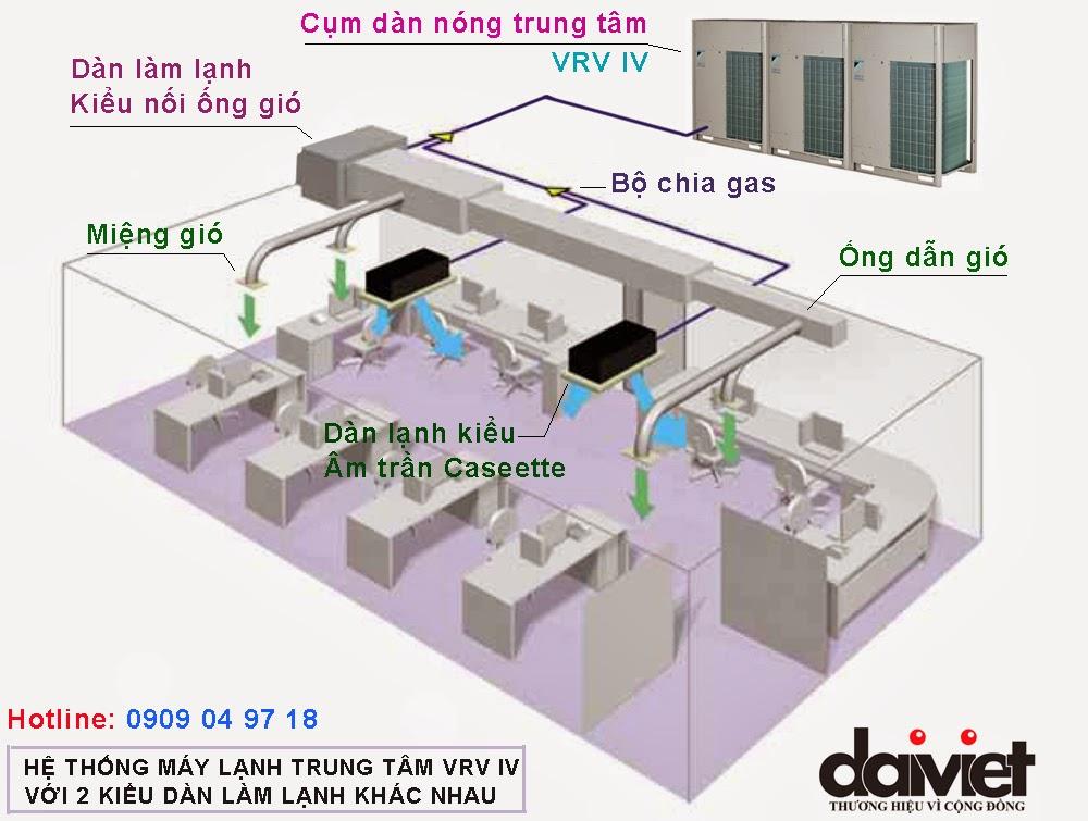 Hinh anh_He thong VRV