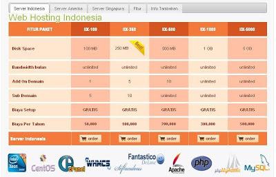 hosting murah indonesia gratis php mysql cara bikin webiste