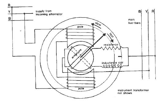 4s6ggs  synchroscope