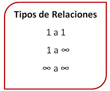 Base de datos: Tipos de relaciones entre dos tablas