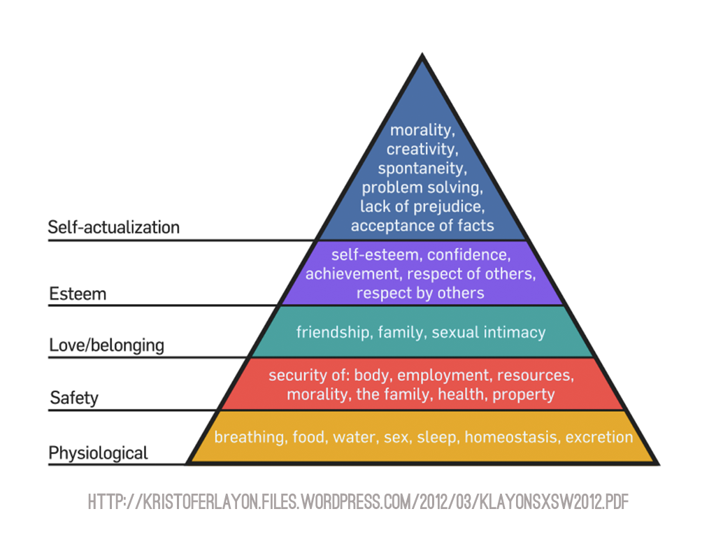 maslow s hierarchy of needs in the Aesthetic needs: based on maslow's beliefs, it is stated in the hierarchy that  humans need beautiful imagery or something new and.