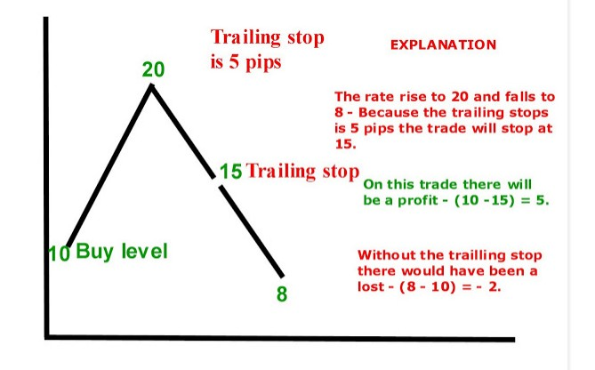Use trailing stop forex