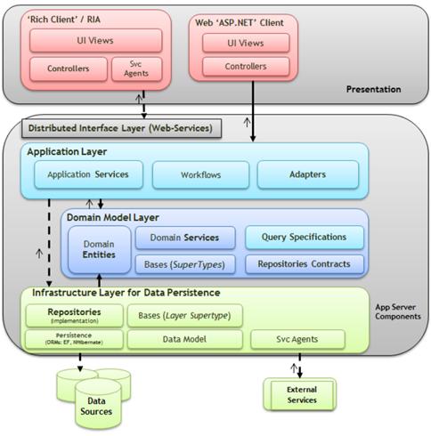 Zan kavtaskin applied domain driven design ddd part 1 for Domaine architecture