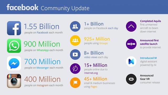 Ganhos do Facebook divulgados ontem por Mark Zuckerberg