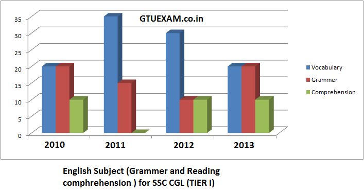 English ability for Tier - 1 SSC CGL Exam